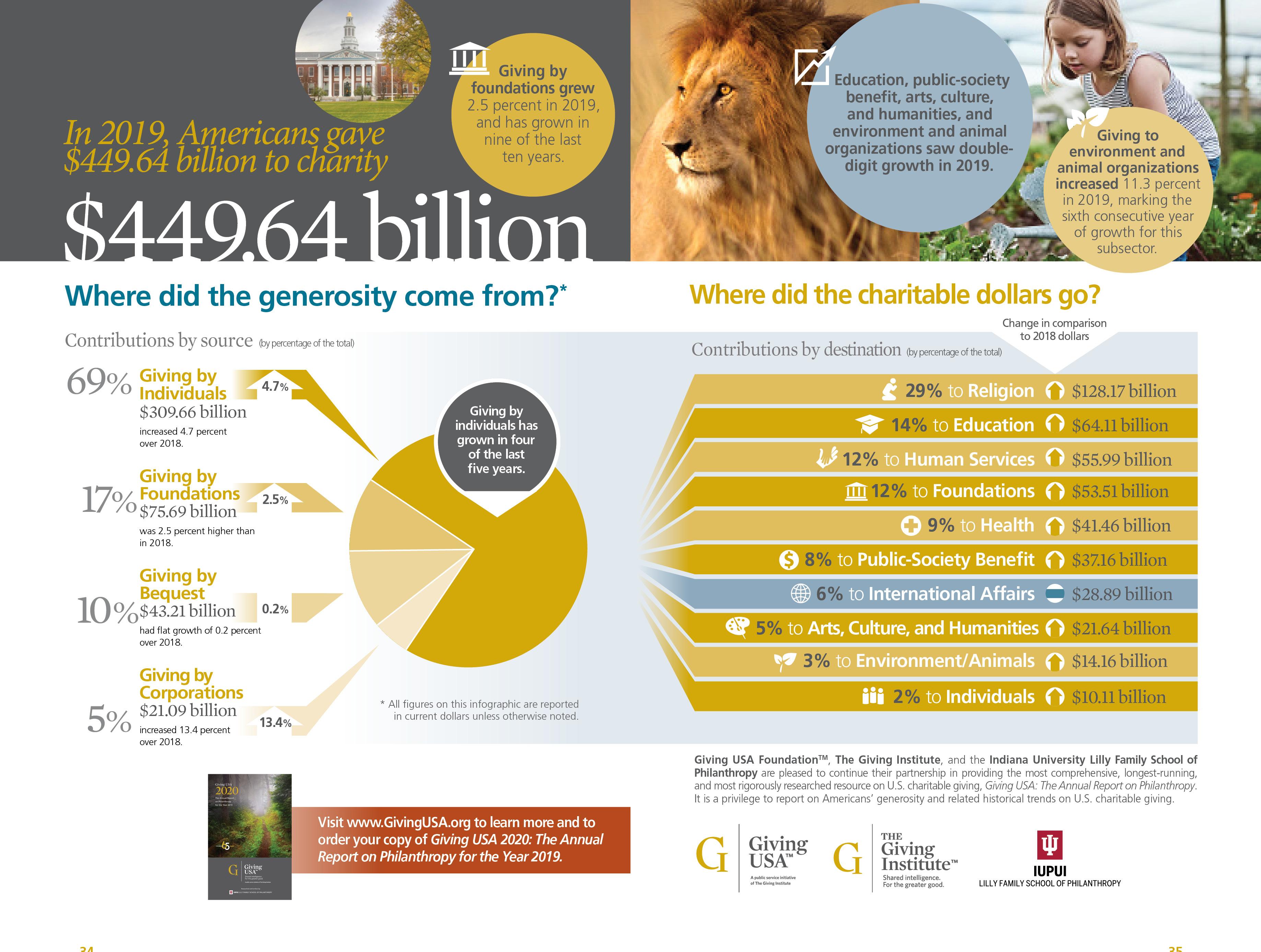 GivingUSA 2020 infographic