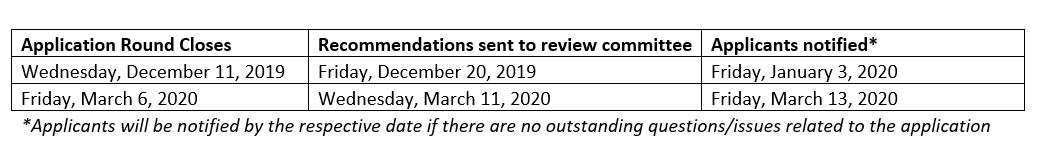 Montco Counts Timeline Updated 2.21.20
