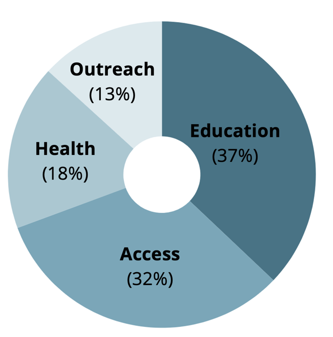 COVID-19 Prevention & Response Fund Round 1-Funding Areas Pie Chart