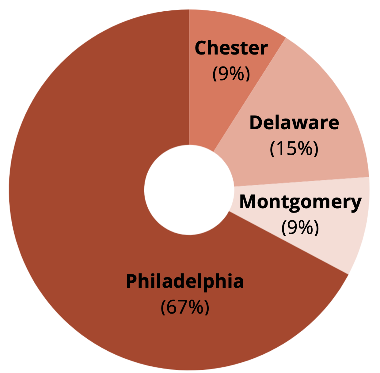 COVID-19 Prevention & Response Fund Round 1-County Distribution Pie Chart