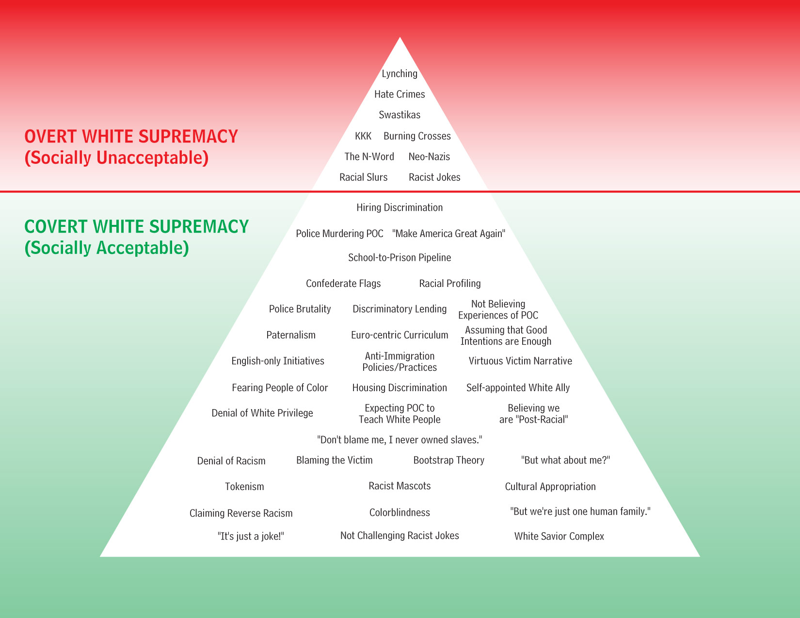 White Supremacy Pyramid