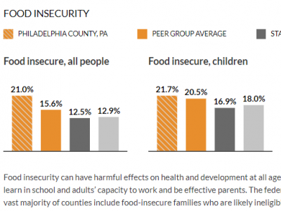 Food Insecurity Data Philadelphia - Nov 13, 2019 Food Funders Meeting